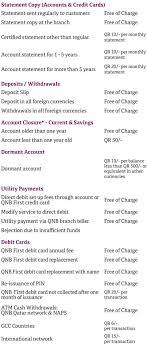 qnb tariff of charges pdf free