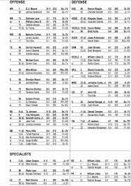 Maryland football releases depth chart ...