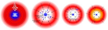 Resultado de imagen de Implosión de una estrella masiva