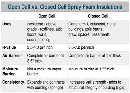 spray foam insulation cost in toronto