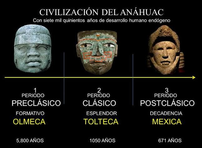 71. Los tres periodos del Anáhuac. Video Toltecapsulas