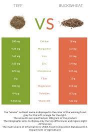 teff vs buckwheat in depth nutrition