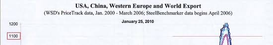 Great Designs in Steel 2005 Program Agenda