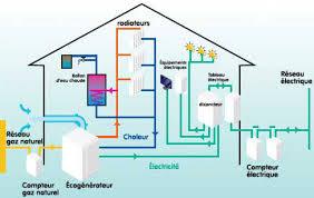 définir les besoins en électricité