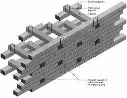 railroad tie retaining wall