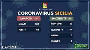 Coronavirus, il bollettino della Sicilia di domenica 15 marzo ...