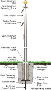 How To Install A Flagpole A Complete Guide