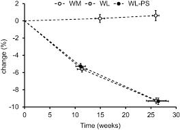 protein supplementation during