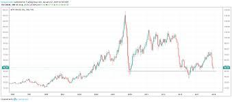 The WTI Crude Oil Price In 2019 ...