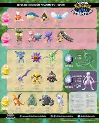 T1 - T5 Current Raid Boss CP & Boosted CP chart! : pokemongo