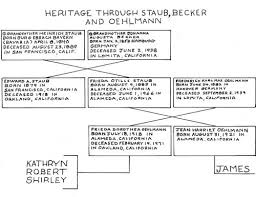 Heritage Through Staub,Becker, and Oehlmann