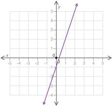 which equation best represents the line