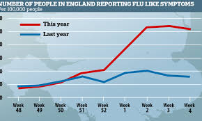Flu death toll hits 231 in the UK, new ...