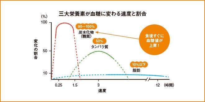 """「三大栄養素 血糖値 グラフ」の画像検索結果"""""""
