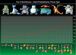 Tier 4 Raid Bosses - Catch Probability by Throw Type