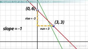 negative slope lines definition