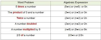 algebraic expressions leach lessons