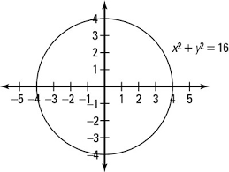 2 ways to graph a circle dummies