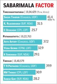 Lok Sabha Election Result Where Bjp Sowed Congress Reaped India News Times Of India