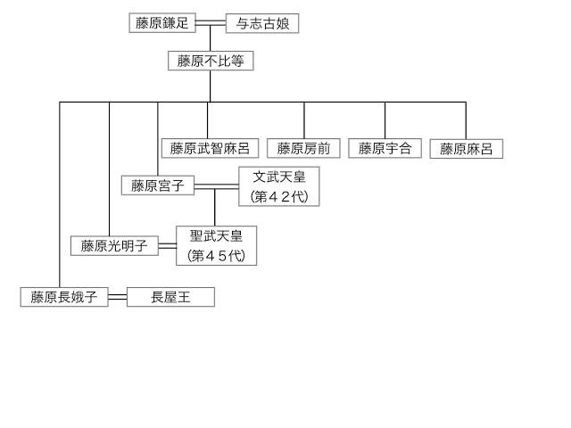 """「長屋王」の画像検索結果"""""""