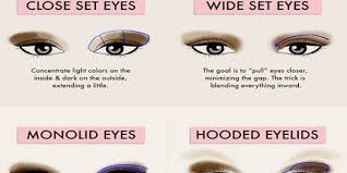 smokey eyes for diffe eye shapes