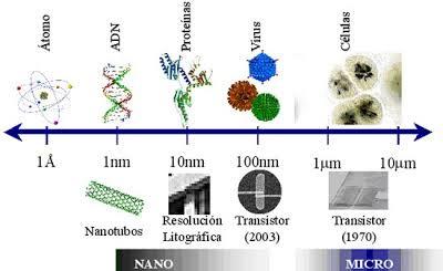 Resultado de imagen para nanométricas