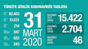 Son dakika: Türkiye'de corona virüsü can kaybı 214 oldu, toplam ...