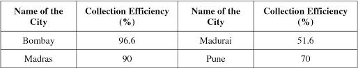 PDF] Recent Scenario of Solid Waste Management in India | Semantic Scholar