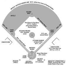 Baseball Field Infield Dimensions Backyard Baseball High School Baseball Baseball Dugout