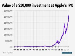 Forrest Gump Apple price - Business Insider