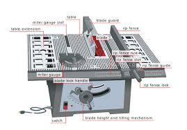 House Do It Yourself Carpentry Sawing Tools Table Saw Image Visual Dictionary Online