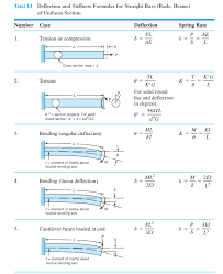 table 5 1 deflection and stiffness