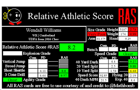 Wendall Williams RAS