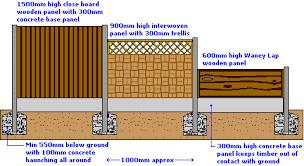 Hard Landscape Features Fences Pavingexpert