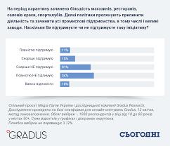 Коронавирус в Украине 22 апреля - статистика, карантин, карта и ...