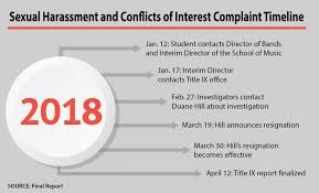 Report details complaints of sexual harassment, sexual assault ...