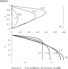 linearized navier stokes equations
