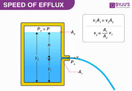 sd of efflux venturimeter and its