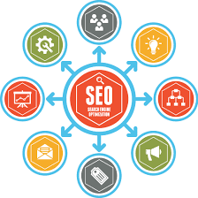 Improve Search Engine Results | Search Engine Optimization Services