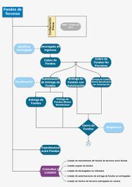 Pil Fondos Terceros Circuito V2 Diagram Free Transparent Png Download Pngkey