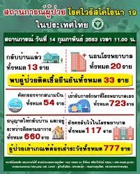 ??มาลาริน/ติดตามข่าวไวรัสโคโรนา 19 (COVID-19) กันต่อค่ะ ประเทศไทย  รักษาอยู่ 20 ราย รักษาหาย 13 ราย รวมสะสม 33 ราย - Pantip