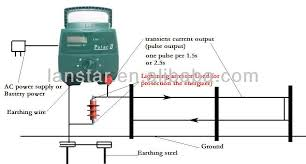 Diagram Paramax Solar Electric Fence Diagram Full Version Hd Quality Fence Diagram Kdkmechanical Pierogabriellinellescuole It