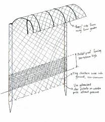 Floppy Fences Good Life Permaculture