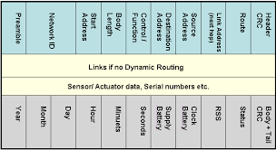data packet format on rf channel length