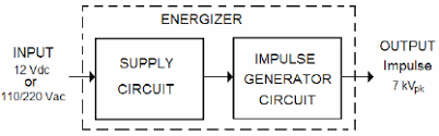 Electric Fence Energizer Block Diagram Download Scientific Diagram