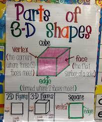 Pin by Michelle Addie Watson on School stuff   Math anchor charts, Shape  anchor chart, Math charts