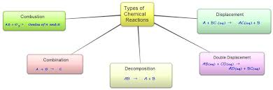 chemical reactions and equations class