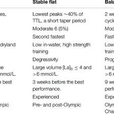 pdf elite swimmers patterns