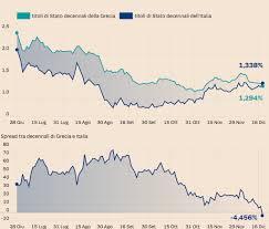 La Grecia sorpassa l'Italia: BTp decennali fanalino di coda - Il ...