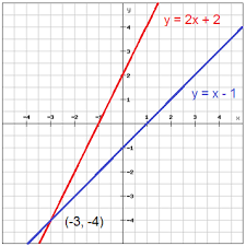 solve systems of equations by graphing